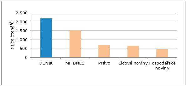 graf_denik